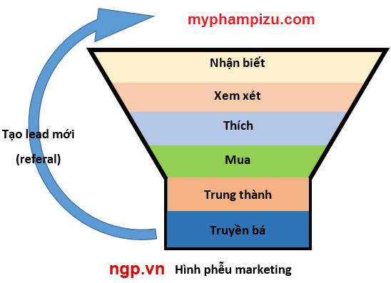 Shop Hà Nội - Mô hình đào tạo Marketing Online